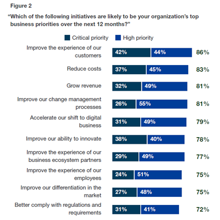Finance automation report: A commissioned study conducted by Forrester Consulting